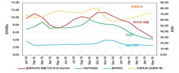 "▲ 자료 : IHS Markit(2019.6월), ""LNG and Gas Prices, Global Crude Oil Markets       Short-Term Outlook Price""를 토대로 재구성"