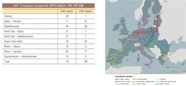 ▲ EU의 CEF Transport Projects 현황.