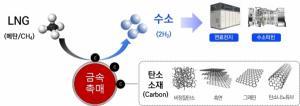 전력硏-발전사, 블루수소·탄소소재 생산기술 개발 착수